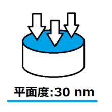 平面度 30nm【超精密ラップ】【鏡面研磨 製品画像