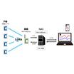 LoRa無線データ収集-監視-表示システム SMART-View 製品画像
