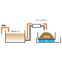 濁水処理システム ECO-BOX 製品画像