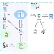 自由帳票出力システム Smart Report 製品画像