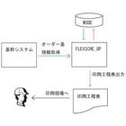 工程管理システム(APICTLight,印刷業) 製品画像