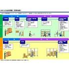 倉庫管理システム『WMS』の全体概要 製品画像