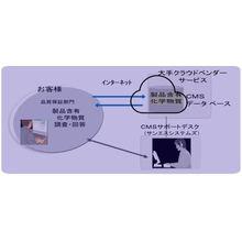 製品環境負荷情報管理クラウドサービス 製品画像