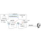 工程管理システム(APICTLight輸送用機械 E社様) 製品画像