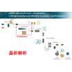 晶析解析シミュレーションソフト 製品画像