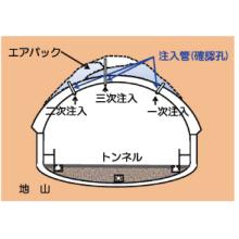 気泡コンクリート工事 可塑状空洞充填材 エアパック工法 製品画像