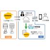【事例】クラウド人事労務ソフトと連携し、煩雑な入社手続きを自動化 製品画像