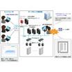電流・電力・温度等モニタリングシステム(F&M-Portal) 製品画像