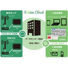 クラウド型監視システム『E-Qias Cloud』 製品画像