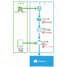 データプリントサービス 製品画像