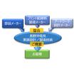 実装基板の設計サービス 製品画像