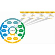 プレス成形のためのソフトウェア・ソリューション 製品画像