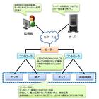 【課題解決事例】遠隔監視情報共有システム 製品画像