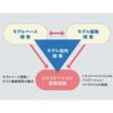 モデルベース&モデル駆動(UML)開発 製品画像