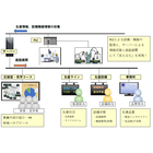 【課題解決事例】生産現場の見える化 製品画像
