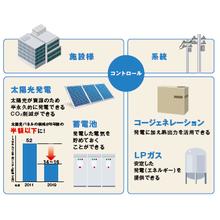 停電時対策システム『ハイブリッドエネルギーシステム』 製品画像