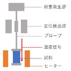 DMA(動的粘弾性測定) 製品画像