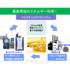 【食廃油をエネルギーとして再利用】マルチオイルボイラシステム 製品画像