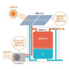 太陽熱利用給湯システム『ツインパワー給湯器』【省エネ大賞を受賞】 製品画像