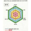 コンクリート改質剤『FD-15』 活用効果評価結果 製品画像
