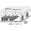 壁吹出し方式空調システム『IDC-SFLOW』 製品画像