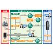 BPOサービス『受注業務改善ソリューション』 製品画像