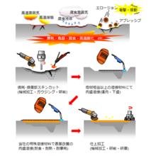 肉盛溶接による再生補修(リペア)と表面改質 製品画像