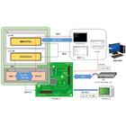 【開発事例】Linuxデバイスドライバ開発支援 製品画像