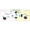 オーダーエントリー・スマートレジ『OSmart』 製品画像