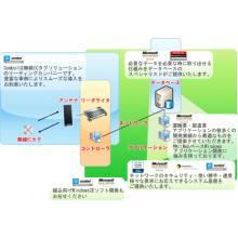 三愛情報 無線ICタグ 製品画像