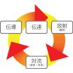熱の伝わり方/伝導・伝達(貞徳舎コラム) 製品画像
