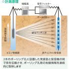 『音響トモグラフィ地盤探査』【地下の断面を可視化!】 製品画像
