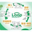 【事例・取組】国内PE循環型リサイクル「ループリサイクル]  製品画像