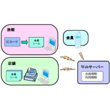 Webシステム ICカードを利用した電子マネーWebシステム 製品画像