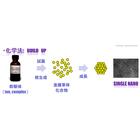 シングル・ナノ粒子量産技術 製品画像