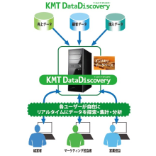 BIデータ活用ソリューション KMT DataDiscovery 製品画像