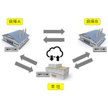 RFIDによる一元管理 製品画像