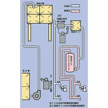 飲料水の水処理 製品画像