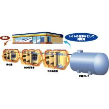 中水利用システム 製品画像