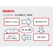 短納期対応について 製品画像