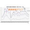 「銅」地金相場の推移を一目で確認!分析!【グラフ無料進呈中】 製品画像