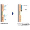 【(外壁・床)向け】HBシール 防汚効果のメカニズム 製品画像