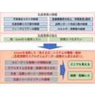 【見える化を実現】システム事業 製品画像