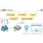 Plan3クラウド経由の遠隔監視で確認・点検作業をIoT化! 製品画像