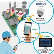 回転機械 簡易モニタリングシステム『TR-COM』 製品画像