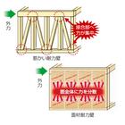 【novopan STP II】地震台風に強い!最大倍率4.8倍 製品画像