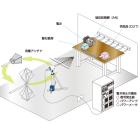 RF放射イミュニティ試験システム【車載電子機器用】 製品画像