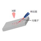 XPS角度分解法による薄膜層の深さ方向分析 製品画像