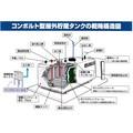 コンボルト型屋外貯蔵タンクの概略構造図 製品画像