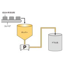 【製紙・塗料分野用途別導入事例】低含水率添加剤移送例  製品画像
